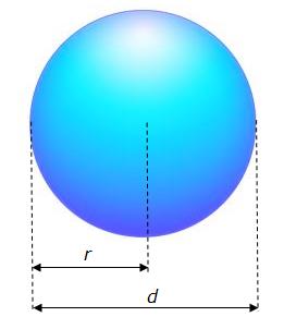 Aire de la surface d'une sphère